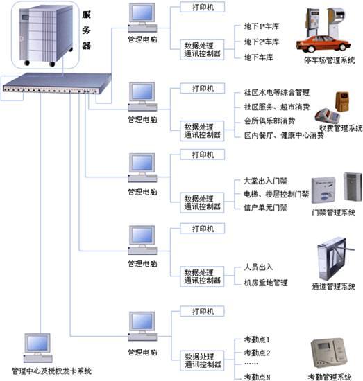 考勤管理系统